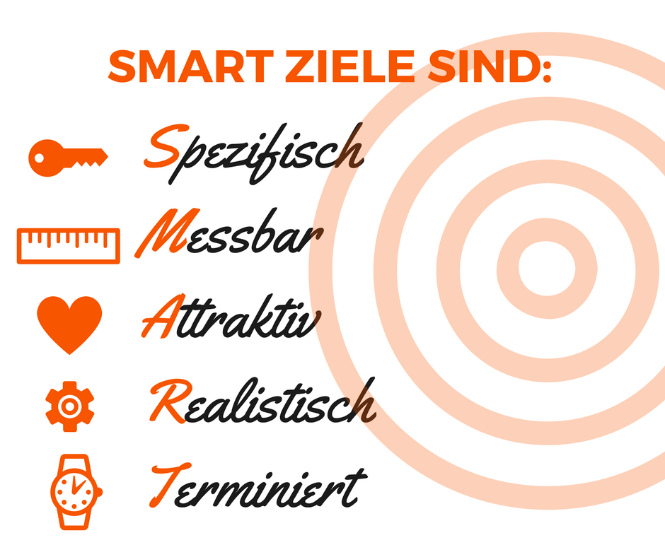 Beste Smart Zielblatt Vorlage Fotos - Dokumentationsvorlage Beispiel ...