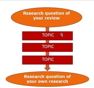 steps in writing a literature review